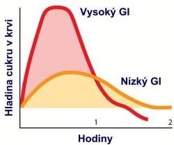 glykemický index znáornění
